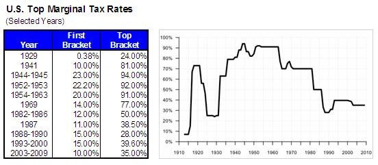 us_tax_rates