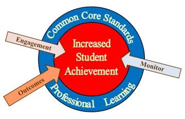 3Common Core Standards