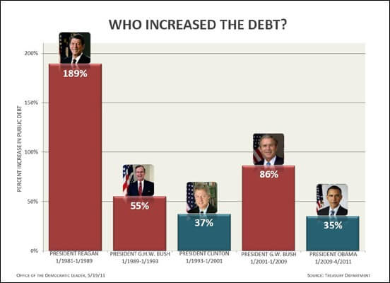 17debt_chart_presidents