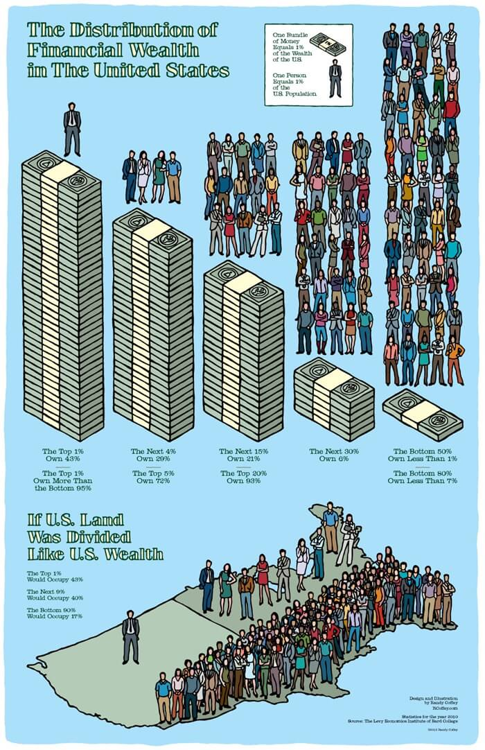 The Distribution of Wealth in the U.S