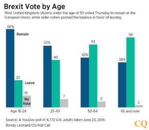 Brexit by age