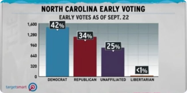 0923NC-early-vote